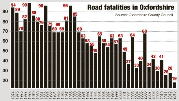 Witney Gazette: Oxon road fatalities graph 2013