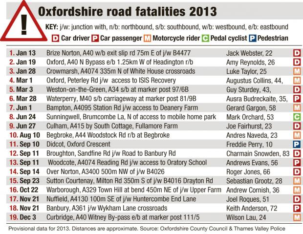 Witney Gazette: oxon road fatalities 2013 table